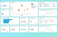 Dashboards und KPIs